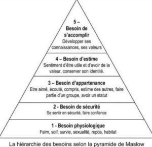 pyramide de Maslow besoins psychologiques fondamentaux coaching motivation objectif